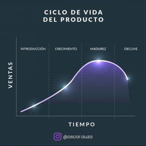 Ciclo de vida de los productos - marketing